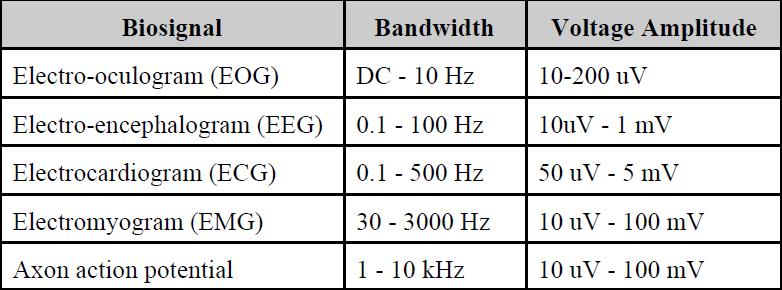 bio-signal-bandwidth-table