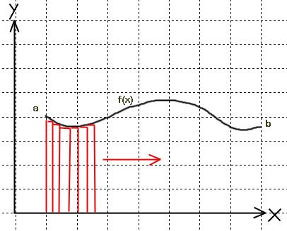 integral-summation