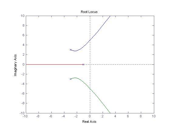 root-locus-plot