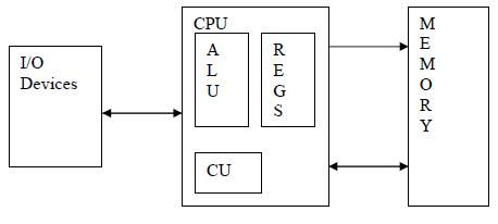 ias-machine-architecture
