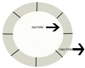 circular-buffer