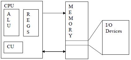 HCS08-architecture