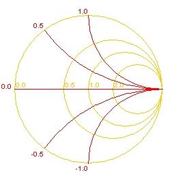 smith chart