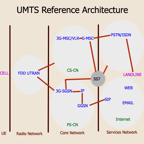 umts-reference-architecture